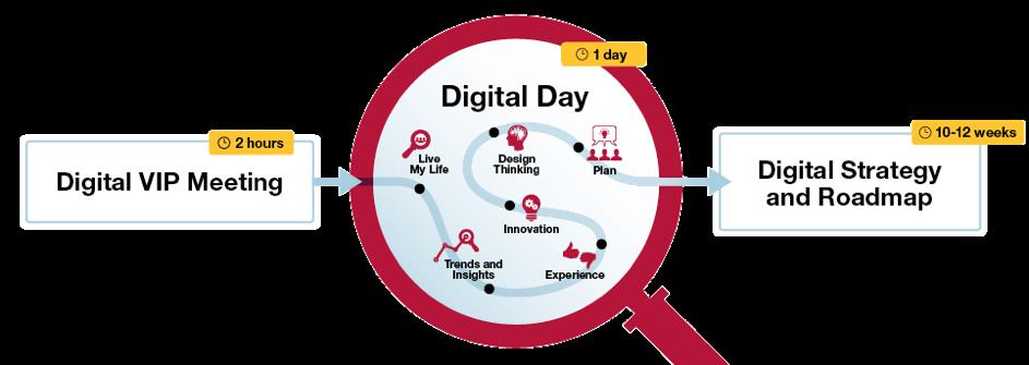 CGI Digital Day Infographic